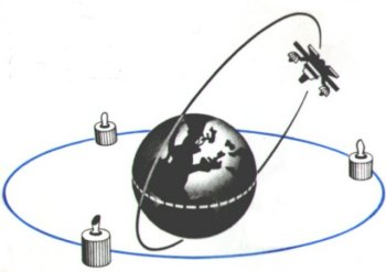 This diagram shows three Intelsats ( International Television Satellites ) in equatorial geosynchronous orbit over the Atlantic, Pacific and Indian Oceans while the Soviet Molniya 1A satellite travels at 65 degrees to the equator in an elliptical orbit which maximises its visibility to ground stations in the former Communist bloc.
